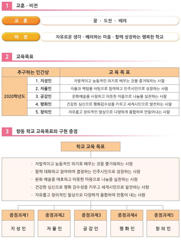 향동중_교육목표